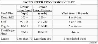 Club Head Speed Shaft Flex Chart 55 Explicit Swing Speed Yardage Chart