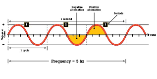 Hz Frequency Chart What Is Frequency Fluke