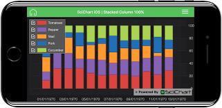 100 Column Chart Ios Stacked Column 100 Chart Fast Native Chart Controls