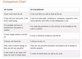 What Are Air Coolers How Do They Work Quora