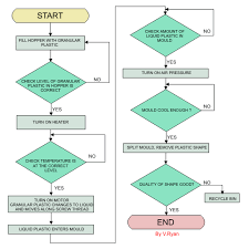 Sample Answer To Flow Chart And Recycling Question