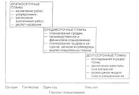 Реферат Операционный менеджмент планирование управление  Операционный менеджмент планирование управление запасами управление проектами