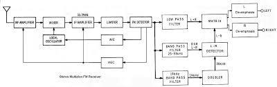 tv receiver block diagram ireleast info tv receiver block diagram the wiring diagram wiring block