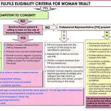 Flow Chart Guidance For Obtaining Informed Consent For The