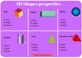 I Know 3d Shapes Free Poster Cards And Worksheets The
