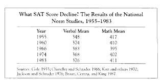 Converting Pre 1995 Sat Scores To Iq Yet Again Pumpkin Person
