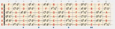 Guitar Fretboard Chart Map Of The Fretboard