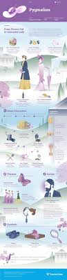 pyg on study guide pyg on analysis pyg on the title of this  this coursehero infographic on pyg on is both visually study guide for george bernard shaw s