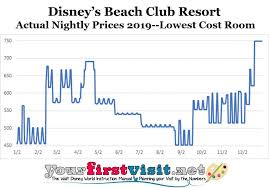 Disney World Ticket Price Chart Zzz Stuff No One Cares About But Me Yourfirstvisit Net