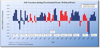 Obama Job Creation Chart U S Job Creation By President Political Party Truthful