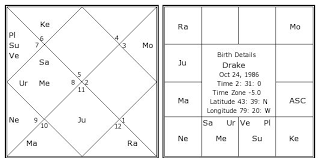 Drake Birth Chart Drake Birth Chart Drake Kundli Horoscope By Date Of