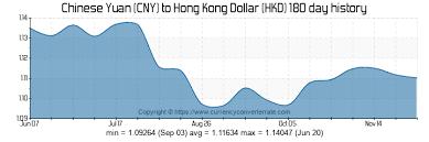 Cny To Hkd Chart 200 Cny To Hkd Convert 200 Chinese Yuan To Hong Kong