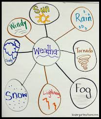 Weather Anchor Chart Weather Bubble Map Anchor Chart Kindergartenchaos Com