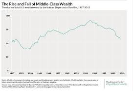 Middle Class Shrinking Chart The Sad State Of Americas Middle Class In 6 Charts Huffpost