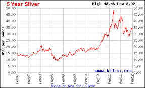 Price Of Silver Over Past 5 Years November 2019