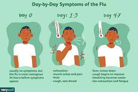 Symptoms Of Swine Flu Swine Flu H1n1 Flu Symptoms 2019 10 28