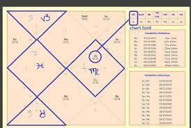 Jaimini Astrology Chart Free Jaimini Sample Report Spirited Scorpio Real Life Intuition