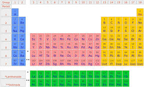 Section 1 - Science 9 Chapter 5-The Periodic Table