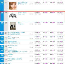 Kkbox Chart News Super Junior Number 1 On Kkbox Music Chart Daily K