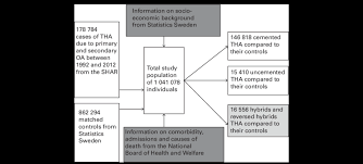 818 Hybrid Chart Study Design Flow Chart Download Scientific Diagram