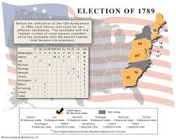 United States Presidential Election Of 1789 United States