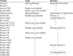 Examples Of Maize Varieties Used In Thailand Download Table