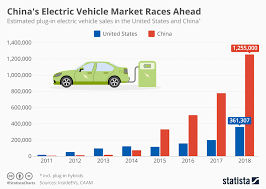 Chart Chinas Electric Vehicle Market Races Ahead Statista