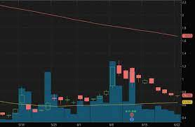 Luckin coffee adrs soar on high volume after the company announces that it has entered into a restructuring support agreement. These Robinhood Penny Stocks Are Attracting Big Interest In June 2020