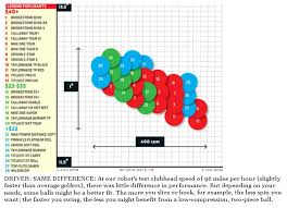 Golf Ball Spin Chart Best Picture Of Chart Anyimage Org