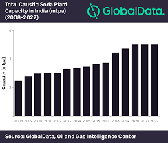 Caustic Soda Capacity In India Expected To Witness Moderate