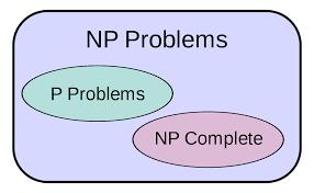 P Versus Np Problem Wikipedia