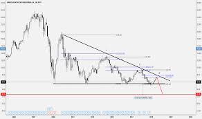 Bbva Stock Price And Chart Nyse Bbva Tradingview