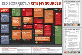 Did I Correctly Cite My Sources Apa And Mla Formatting Infographic