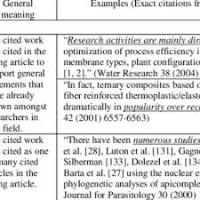 Examples Of Work Cited General Meaning And Examples In Sub Position For Citation