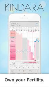 Kindara Fertility Tracker Ovulation Calculator Wink Basal
