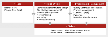 Business Model Uniqlo