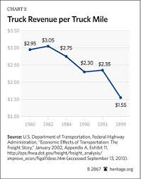 compelling evidence makes the case for a market driven health care  chart 2 depicts the decline in trucking rates in terms of truck revenue per truck mile in dollars over the course of the first 19 years after deregulating