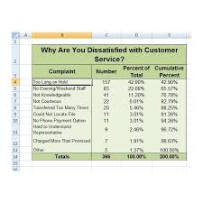 Pareto Chart Analysis Example Performing An Excel Pareto Analysis Example With Step By