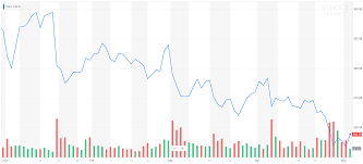Tesla Tsla Stock Surges As Elon Musk Ponders Bond Sale