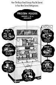 Food Storage Times Chart Safe Food Storage Chart