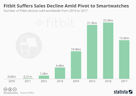 Fitbit Chart Chart Fitbit Suffers Sales Decline Amid Pivot To