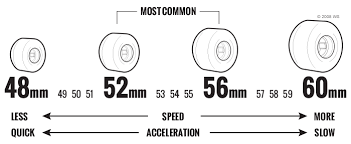 Longboard Wheel Size Chart Skateboard Wheels Buying Guide Warehouse Skateboards