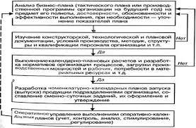 Реферат Оперативно производственное планирование  Этапы оперативно календарного планирования