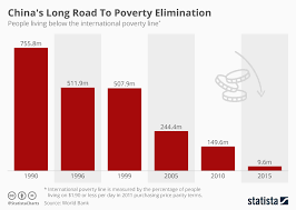 Poverty Line Chart Chart Chinas Long Road To Poverty Elimination Statista