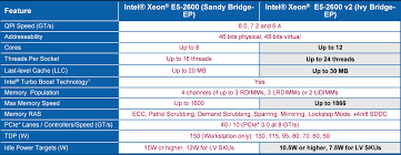 Intel Xeon Processor E5 2600 V2 Product Family Technical