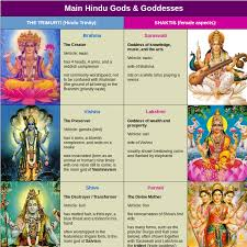 Gods And Goddesses Chart Hindu Gods Chart World History Charts