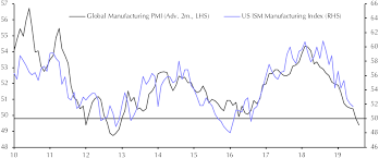 Ism Purchasing Managers Index Chart Ism Manufacturing Index Jun Capital Economics