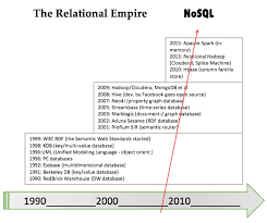 Relational Data Modelling History Of Data Models And Databases