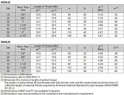 Threaded Pipe Fitting Dimensions Chart Threaded Lateral Tee Citizen Metals