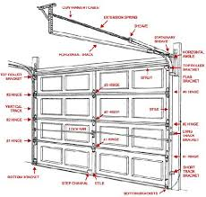 clopay garage door springsInnovative Garage Door Parts and Clopay Garage Door Parts Diagram